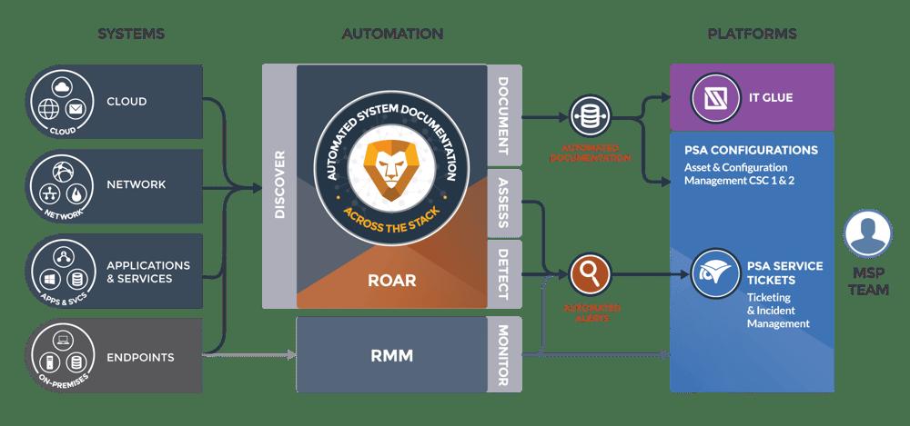 Roar-Platform-Solution-ITG